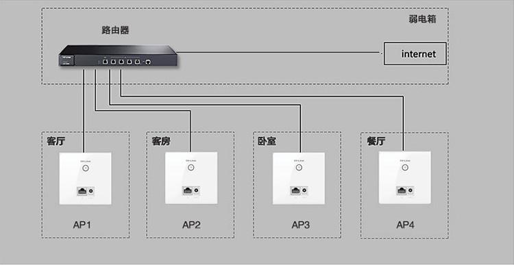无线面板式ap接线图
